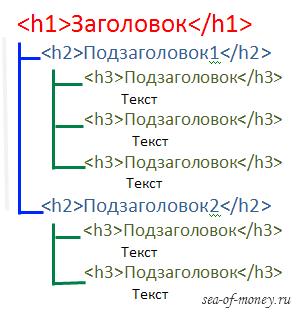 h1-h6 - иерархия заголовков
