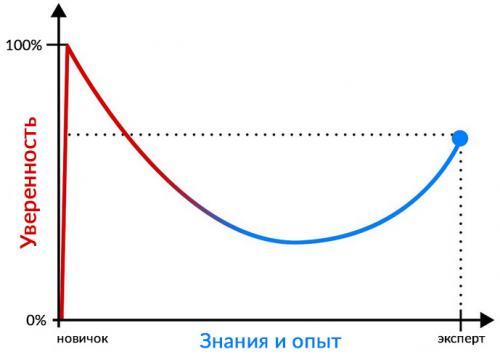 кривая  Даннинга-Крюгера