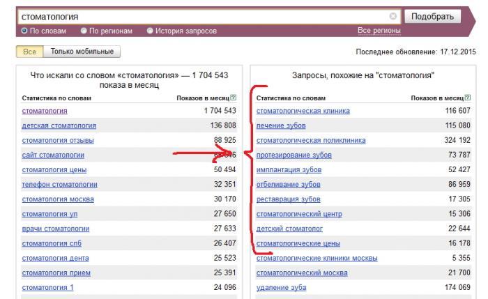 скрин о стоматологии с Яндекс wordstat